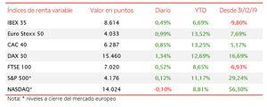 El IBEX 35 (+0,49%) ha superado en la última sesión de la semana el umbral de 8.600 puntos