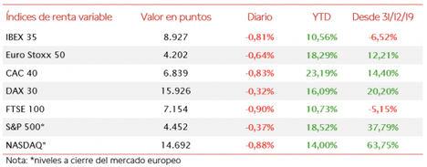 El IBEX 35 rompe su tendencia al alza de la semana pasada perdiendo hoy un 0,81%