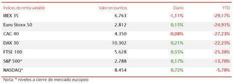 El IBEX 35 (-1,11%) no consigue aguantar los 6.800 puntos