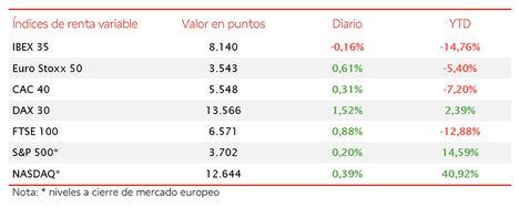 La toma de beneficios en los valores bancarios lastra la evolución del IBEX 35 (-0,16%)