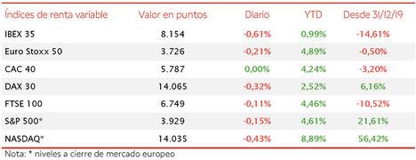 Ligero retroceso de las bolsas europeas en la sesión de hoy, perdiendo el IBEX 35 un 0,61%