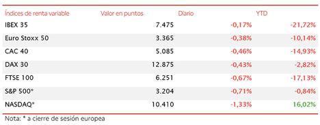El IBEX 35 no consigue cerrar la sesión en positivo y cae un ligero 0,17% hasta 7.475 puntos