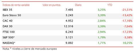 El IBEX 35 se ha revalorizado un 3,25%, pero se queda a escasos puntos de recuperar los 7.500 puntos