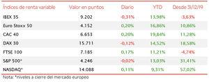 El IBEX 35 (-0,31%) ha retrocedido por segunda jornada consecutiva, manteniendo los 9.200 puntos
