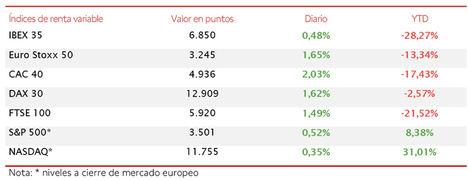 El IBEX 35 avanza un 0,48% en la sesión de hoy, moderando su caída semanal a un 1,5%