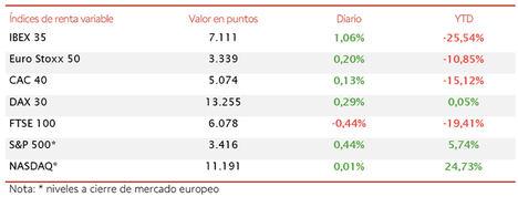 Predominio del verde en las bolsas de la Eurozona, lideradas nuevamente por el IBEX 35 (+1,06%)