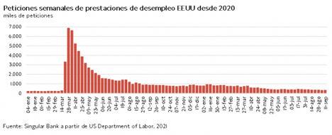 El IBEX 35 se ha revalorizado un 1,14% beneficiado por el repunte su acción con mayor capitalización Inditex (+5,29%)