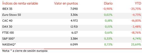 El IBEX 35, lastrado por los valores del sector turístico, se desmarca del resto de Europa y cae un 0,90% hasta 7.090 puntos