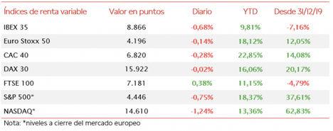 Nueva sesión a la baja en las bolsas globales: el IBEX 35 pierde los 8.900 puntos