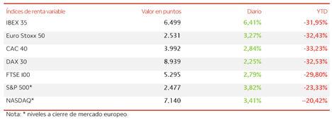 El IBEX 35 revierte su tendencia en la sesión de hoy, avanzando un +6,41% hasta los 6.499 puntos
