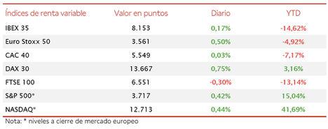 El IBEX 35 ha avanzado un ligero 0,17%, manteniéndose en torno al nivel de 8.150 puntos