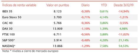 El IBEX 35 cae un 0,38% en la segunda jornada consecutiva a la baja de las bolsas europeas