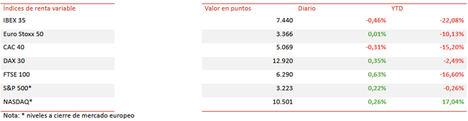 El IBEX 35 cierra en 7.440 puntos, acumulando una subida de un 1,6% en la semana pese a las pérdidas de hoy (-0,46%)