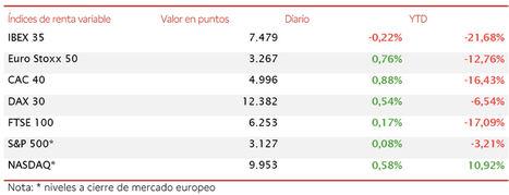 El IBEX 35 (-0,22%) fracasa en su intento de asaltar nuevamente los 7.500 puntos