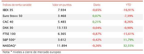 Toma de beneficios en el IBEX 35 (-0,65%), que ha retrocedido hasta el nivel de 7.934 puntos