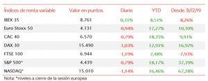 El IBEX 35 ha cerrado la semana en 8.761 puntos