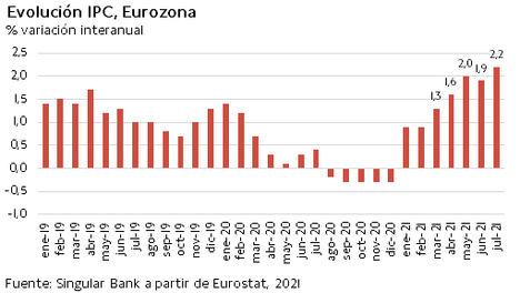El IBEX 35 se desmarca del resto de bolsas europeas y alcanza 8.970 puntos (+1,18%)