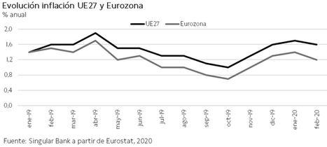 El IBEX 35 no consigue revertir la tendencia bajista y cae un 3,44% hasta los 6.275 puntos