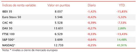 El IBEX 35 lidera las caídas en Europa perdiendo un 1,42% hasta 8.037 puntos