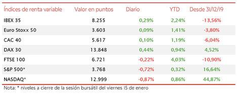 Jornada de avances moderados en las bolsas europeas: el IBEX 35 cierra con 8.255 puntos (+0,29%)