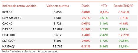 El IBEX 35 pierde un 0,19% desde comienzos de año tras tres sesiones a la baja