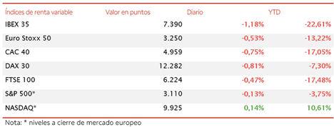 El IBEX 35 (-1,18%) pierde el nivel de 7.400 puntos