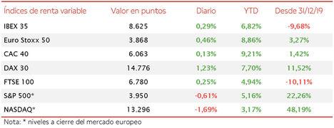 La subida de los valores bancarios apoya una ligera revalorización del IBEX 35 (+0,29%)