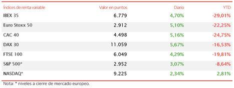 """La renta variable """"vuela"""" tras las caídas de la semana pasada"""