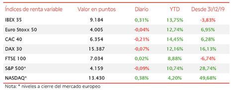 El IBEX 35 se consolida en máximos de los últimos 15 meses con 9.184 puntos