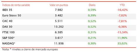 El IBEX 35 ha avanzado un 0,59% hasta 7.982 puntos