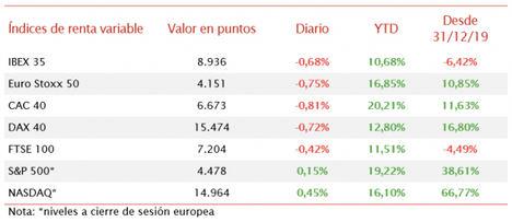 Signo negativo en las bolsas europeas tras los datos macroeconómicos de China y EEUU