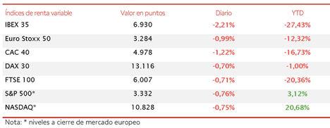 Segunda jornada consecutiva de caídas en las bolsas europeas: el IBEX 35 cierra con 6.930 puntos