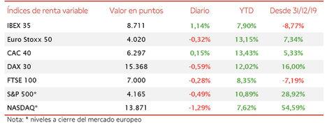 Destacado repunte del IBEX 35 respecto al resto de principales bolsas a nivel global