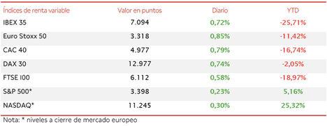 El IBEX 35, animado por los valores cíclicos, ha subido un 0,72%