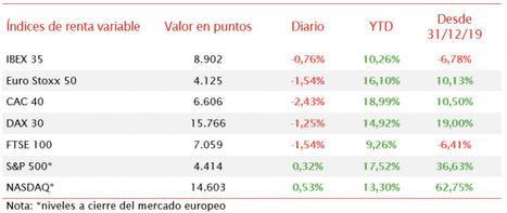 En una jornada de caídas significativas en Europa, el IBEX 35 mantiene los 8.900 puntos