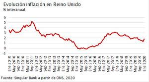 El IBEX 35 (+0,78%) mantiene el ritmo y avanza hasta los 10.084 puntos