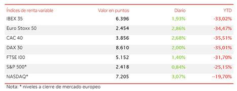 El IBEX 35 consigue remontar un 1,93%, apoyado por la acción coordinada de los Bancos Centrales