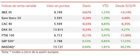 El IBEX 35 (-0,67%) pierde el umbral de los 8.200 puntos por primera vez desde el 5 de enero