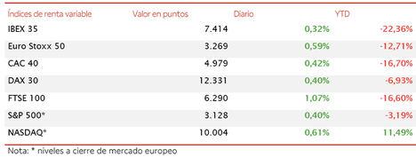 El IBEX 35 avanza un 0,32% y se sitúa por encima de 7.400 puntos