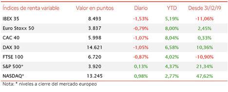 El IBEX 35, lastrado por los valores cíclicos, ha retrocedido hoy un 1,53%