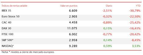 El optimismo de ayer se difumina y el IBEX 35 (-2,51%) se mantiene por la mínima por encima del nivel de 6.600 puntos
