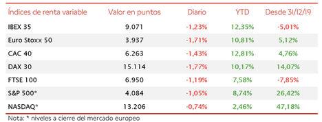 El IBEX 35 cae un 1,23% desde máximos en una jornada bajista generalizada