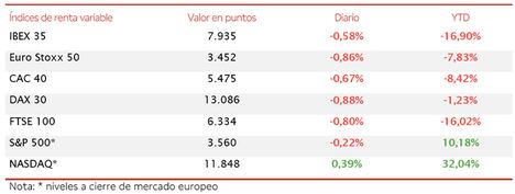 Toma de beneficios en el IBEX 35, que ha retrocedido un 0,58% hasta 7.935 puntos