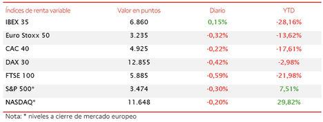 El IBEX 35 ha cerrado la sesión en 6.860 puntos (+0,15%)