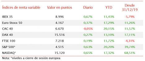 El IBEX 35 sube más que el resto de bolsas europeas y se aproxima a 9.000 puntos