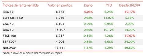 Los avances de las bolsas estadounidenses y europeas no se trasladan al IBEX 35 (-0,03%)