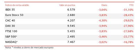 El IBEX 35 ha retrocedido un 3,04%, y cae nuevamente por debajo del umbral de 6.600 puntos