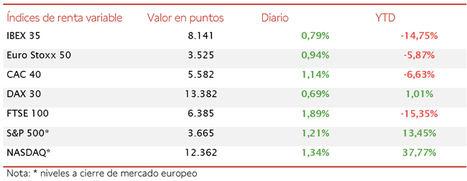 Los mercados inician diciembre con signo alcista; el IBEX 35 avanza un 0,79% en la sesión de hoy