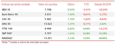 El IBEX 35 ha avanzado un 0,52%, quedándose a escasos puntos de recuperar el umbral de 7.800 puntos