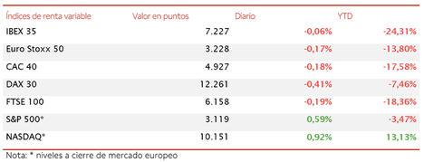 El IBEX 35 inicia la segunda mitad del año prácticamente en plano (-0,06%)